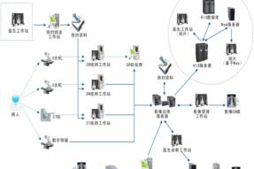 影像存档与通讯系统(PACS)